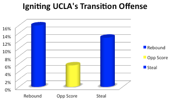 UCLA's Transition Offense