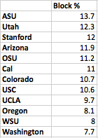 Pac-12 Block Percentages