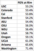 Pac-12 dFG% at the Rim