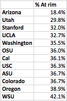 Pac-12 % of shots at rim defense