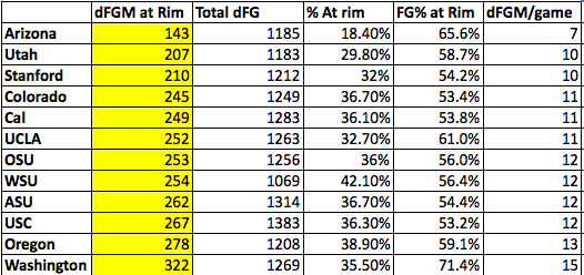 Pac-12 Rim Defenses not final