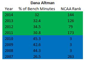 Dana Bench