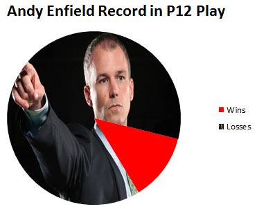 Enfield Graph