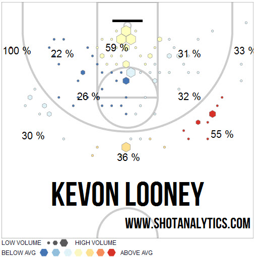 Kevon Looney Shot Chart