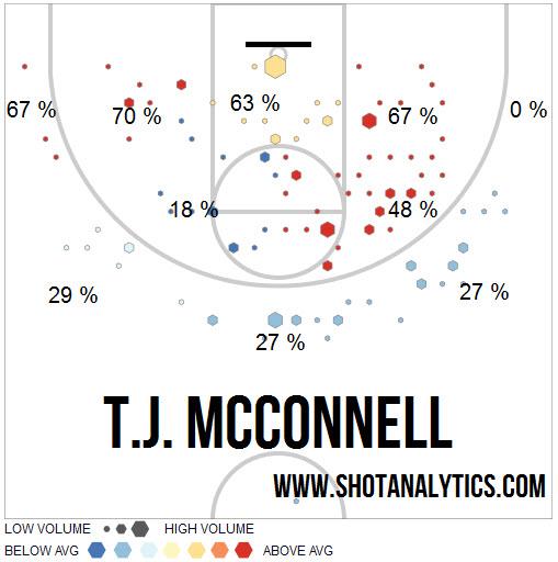 TJ Shot Analytics