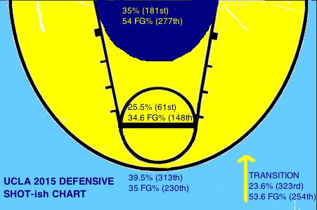 UCLA Shot Chart D