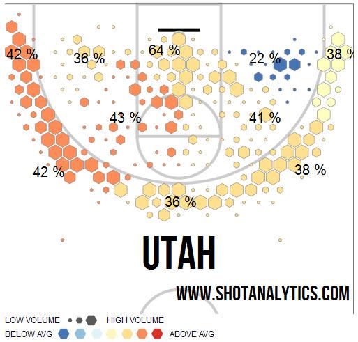 Utah Shot Chart