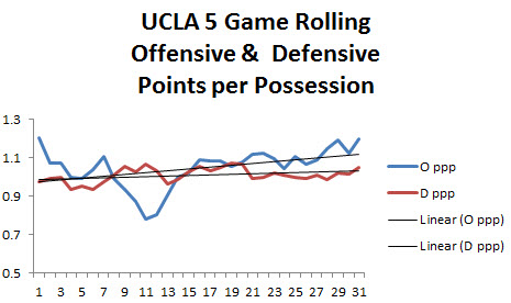 UCLA Rolling PPP