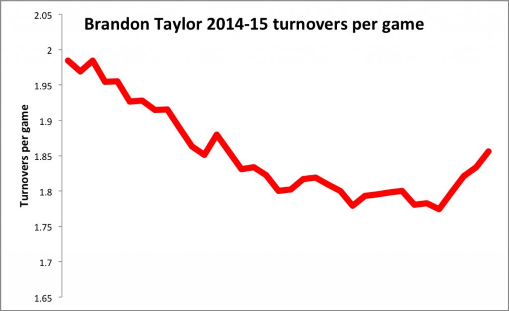 Brandon Taylor TOs