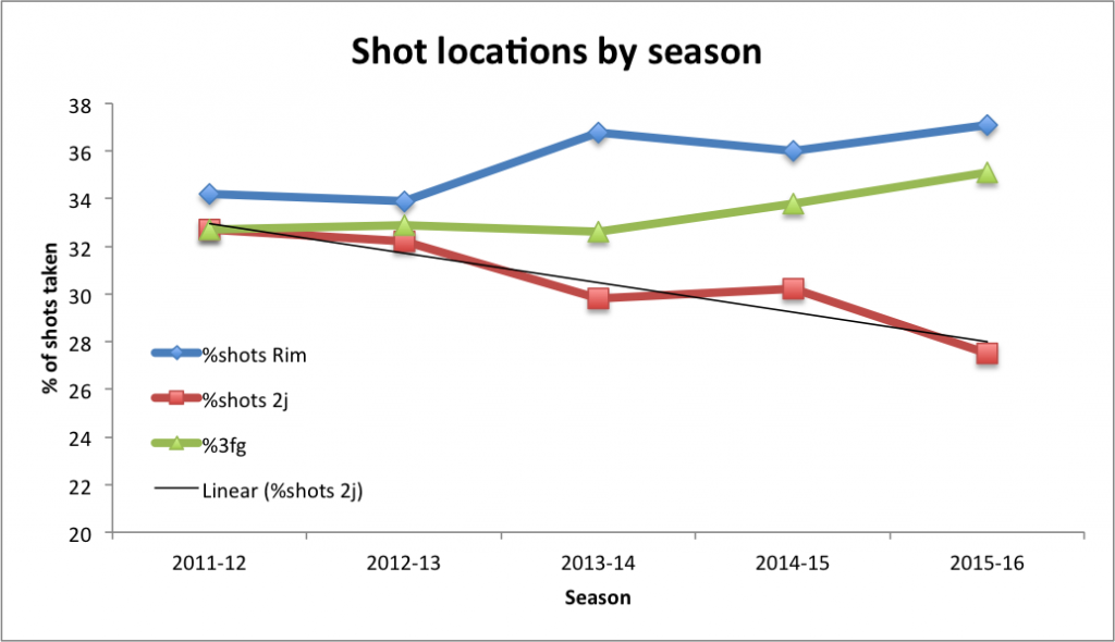 shot locations by year