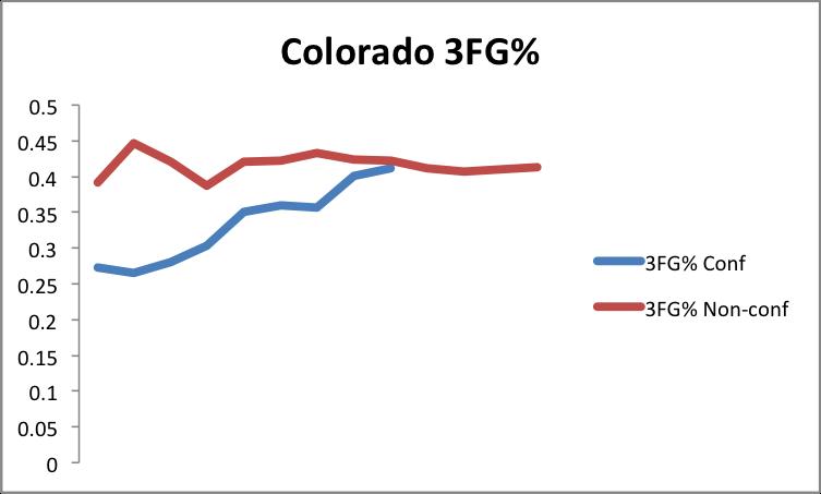 Colorado3FG