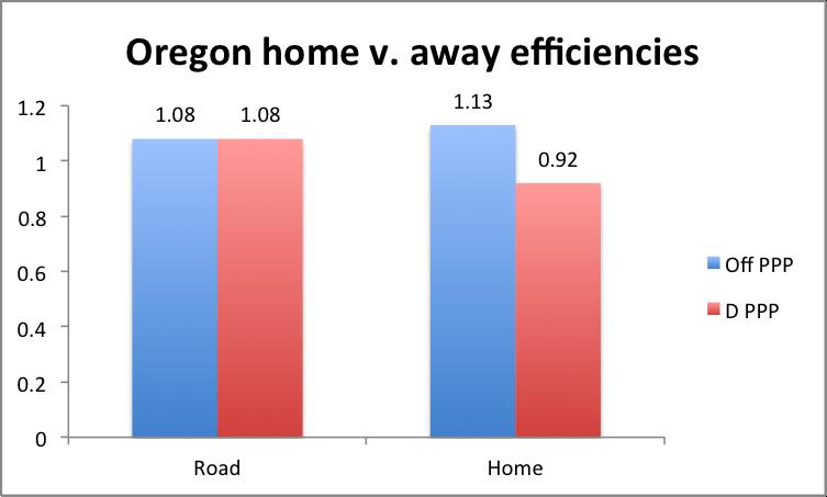 Oregon Deff