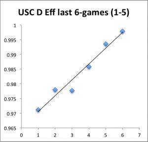 USC Deff