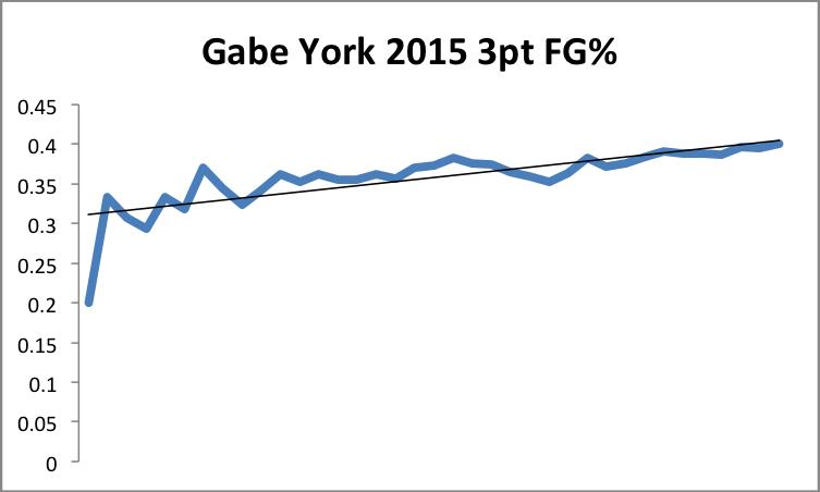2015 York 3FG